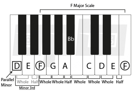 4i Parallel Scale
