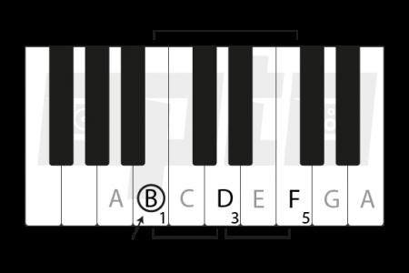 6c B Diminished Chord