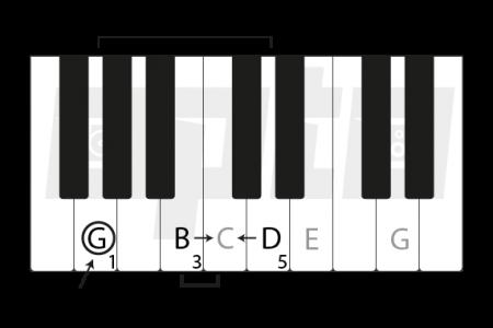 6f G Major Chord
