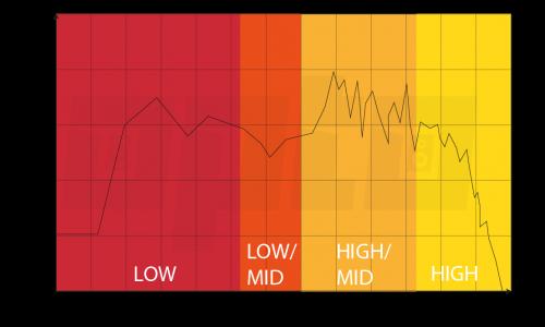 15c Frequency Spectrum