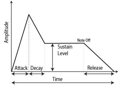 ADSR Curve