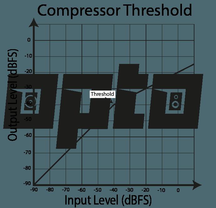 16a Compressor Threshold