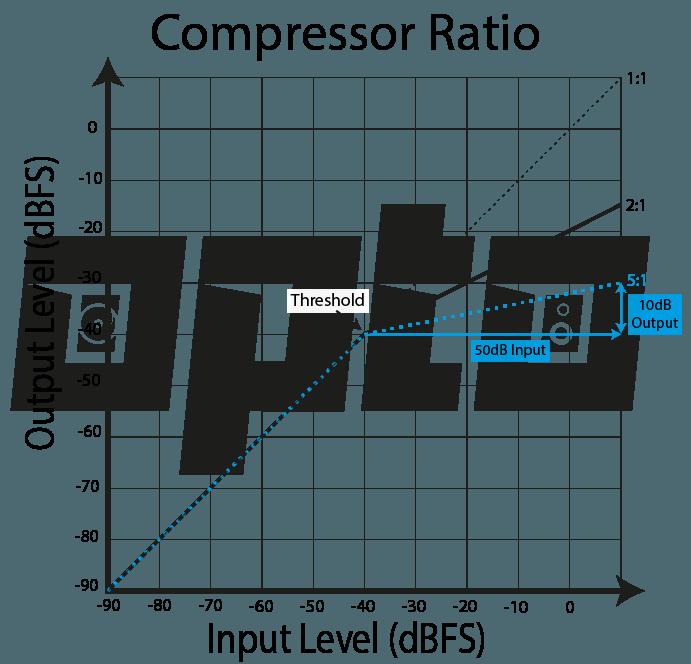 16b Compressor Ratio