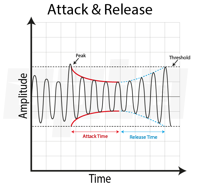 16d Attack & Release Time